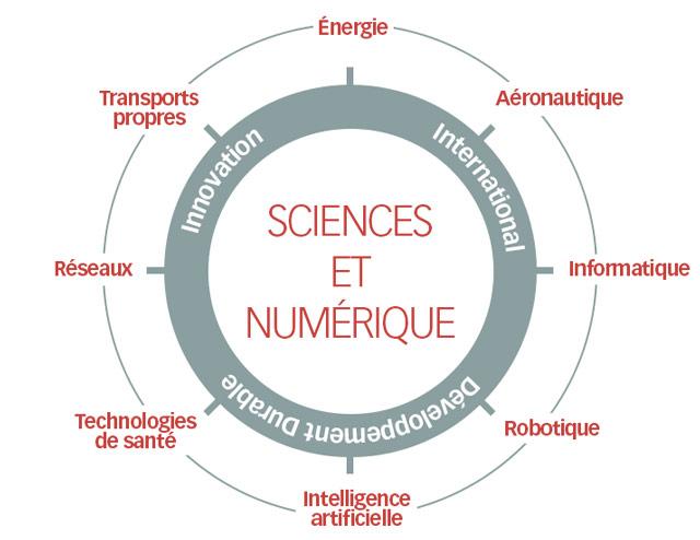 sciences numérique en école d'ingénieurs
